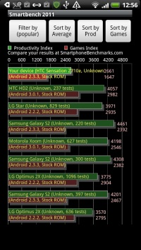 HTC Sensation - Smartphone mit Gefühl - Performance II - 1