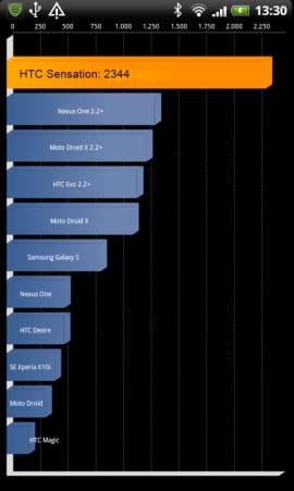 HTC Sensation - Smartphone mit Gefühl - Performance IV - 1