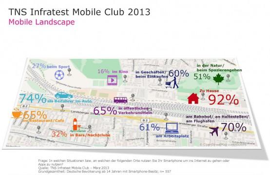 TNS Infratest Studie MobileLandscape