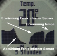 fenix_diagramm