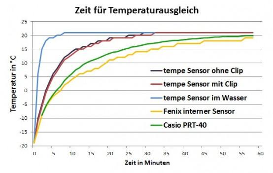 Garmin Tempe Sensor Temperaturausgleich