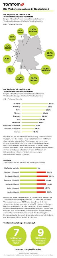 TomTom_Stau_Infografik_Deutschland