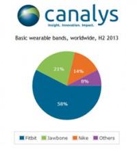 Canalys_Shipment_Smartbands_h22013