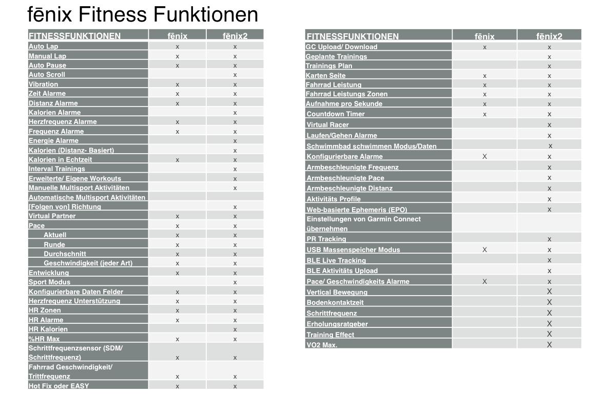 fenix2_Fitness_Funktionen_Uebersicht