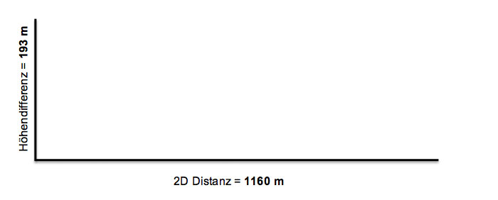 Garmin_D2_Diagramm_01