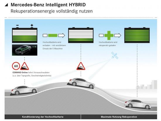 Mercedes-Benz C-Klasse Intelligent Hybrid, 2014