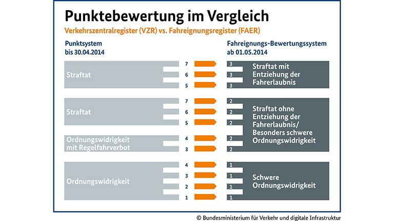 punktreform-punktewertung-im-vergleich