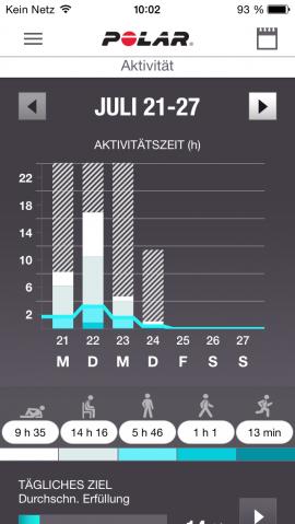 Poalr App Wochenaktivität