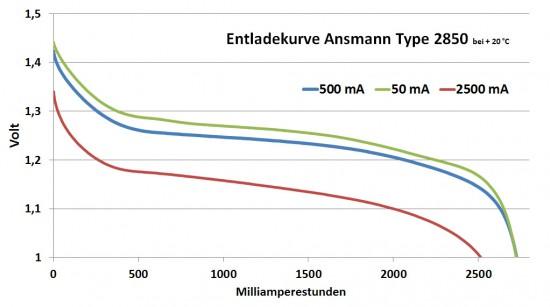 ansmann_2850_diagramm
