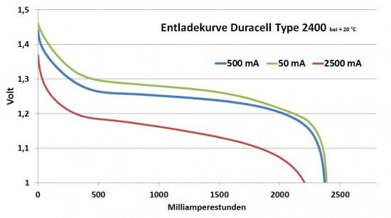 duracell_2400_diagramm