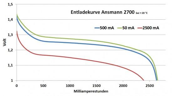ansmann_2700_diagramm