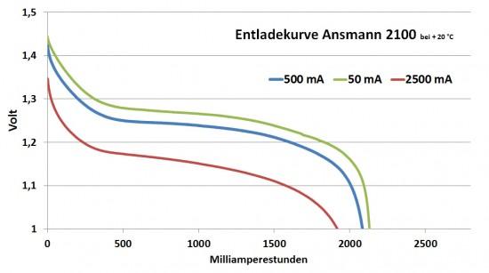 ansmann_2100_diagramm