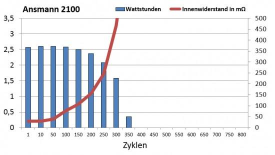 ansmann_2100_zyklen