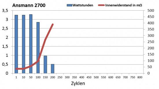 ansmann_2700_zyklen