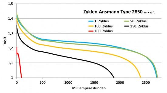 ansmann_2850_zyklen_verglei