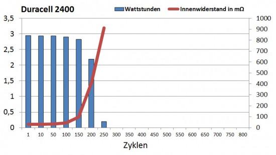 duracell_2400_zyklen