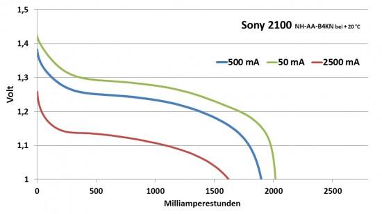 sony_2100_diagramm