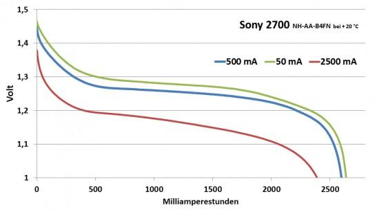 sony_2700_diagramm