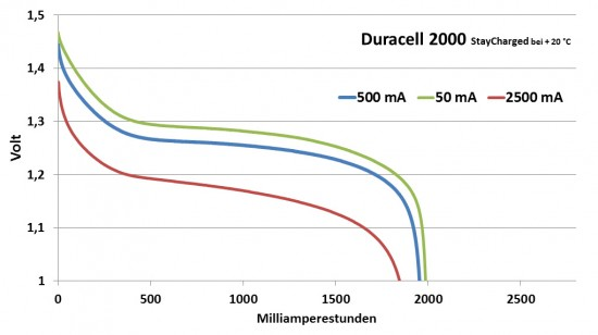duracell_2000_diagramm