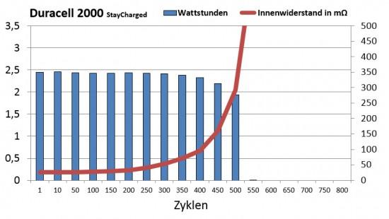 duracell_2000_zyklen