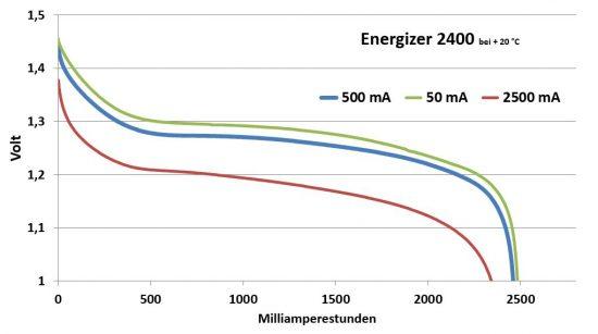 energizer_2400_diagramm
