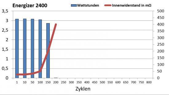 energizer_2400_zyklen