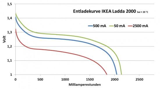 ikea_ladda_diagramm