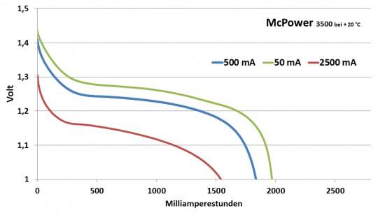 mcpower_diagramm