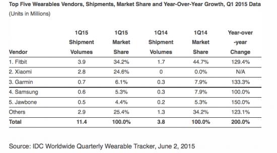 Wearables-Markt-Q12015