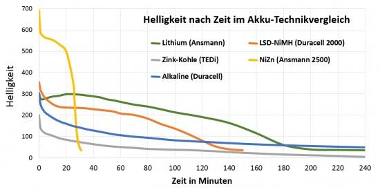akkutechnik-vergleich