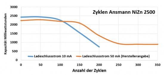 ansmann_nizn2500_zyklen