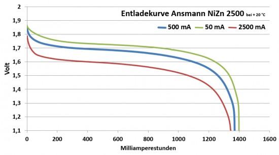 ansmann_nizn_2500
