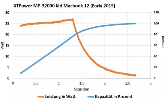 macbook12_xtpowermp32000