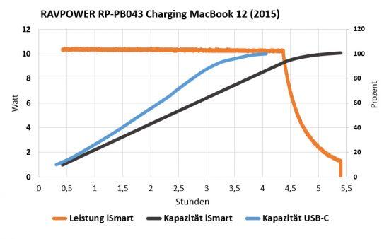 ravpower_macbook12_usbc_dia