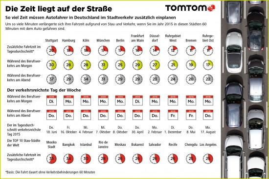 TomTom Verkehrsindex Infografik