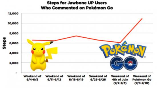 Statistik zu Pokémon-Go