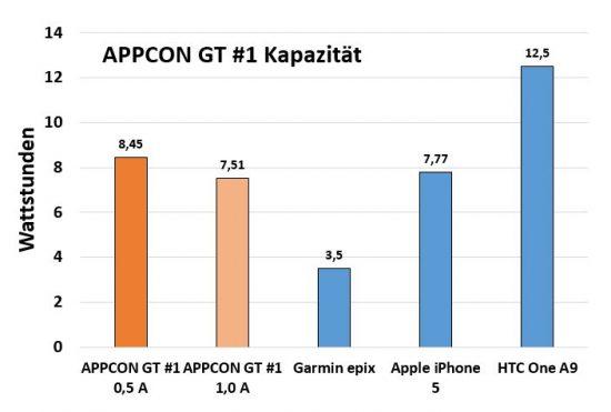 appcon_gt1_kapazitaet