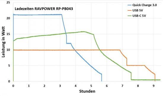 ravpower_ladezeiten
