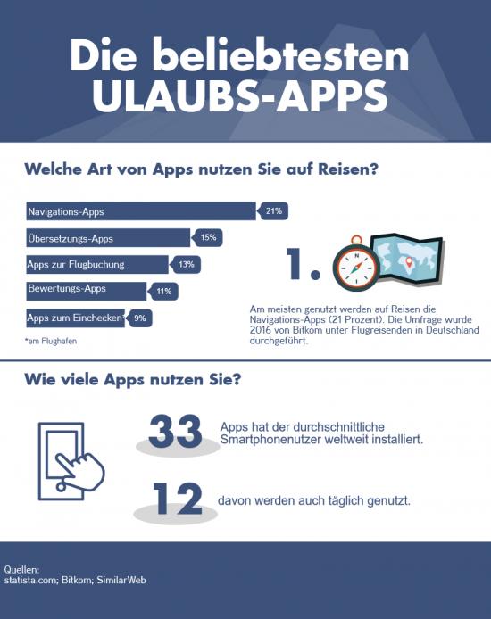 Welche Apps sind die beliebtesten Urlaubs-Apps