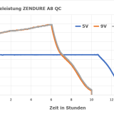 ZENDURE A8 QC 3.0 26800mAh