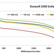 test duracell recharge ultra 2500 mah hr6 aa nimh akku. Black Bedroom Furniture Sets. Home Design Ideas