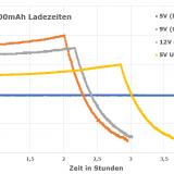 RAVPower QC3.0 10000mAh